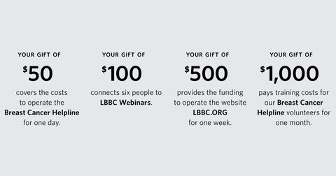 Your gift of $50 covers the costs to operate the Breast Cancer Helpline for one day.  Your gift of $100 connects six people to LBBC Webinars.  Your gift of $500 provides the funding to operate the website LBBC.ORG for one week.  Your gift of $1,000 pays training costs for our Breast Cancer Helpline volunteers for one month.